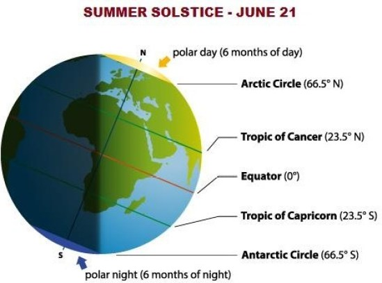 summer solstice June 21