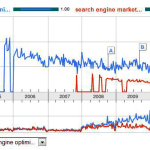 Google Trends SEO Tools