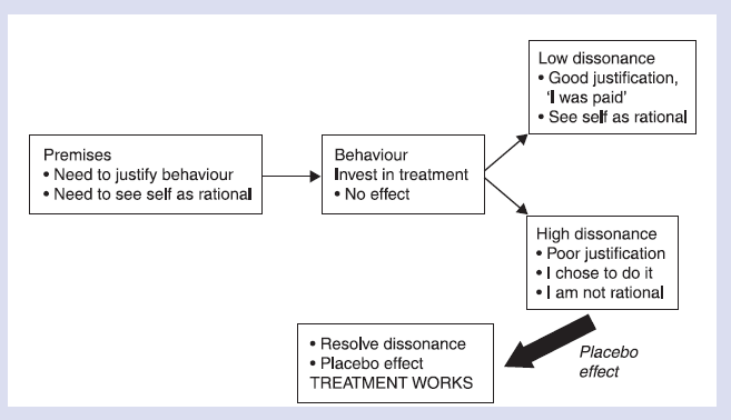 Totman's cognitive dissonance theory of placebo effects