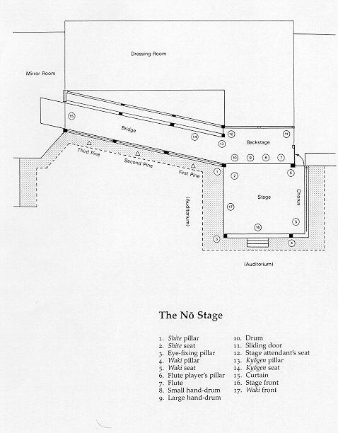 Le théâtre Nô – une introduction