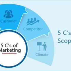Microsoft Visio Database Model Diagram Mk4 Jetta Ac Wiring 5 C's Of Marketing – Scope And Definition