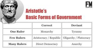 basic forms of government