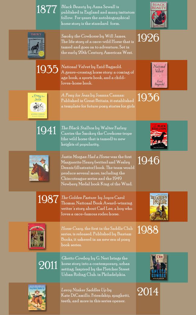 Horse Story Timeline