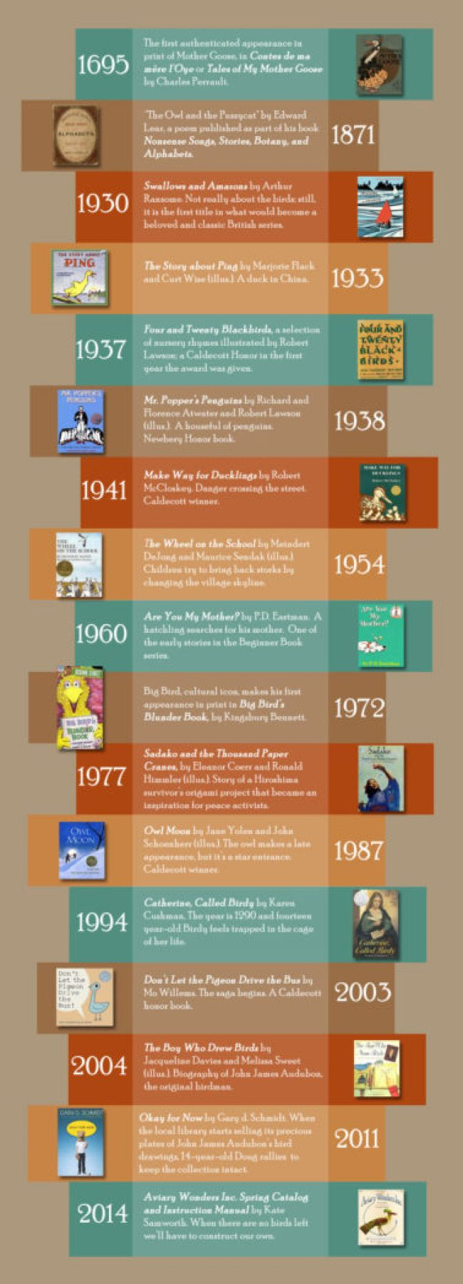 children s literature timeline paper Children's literature in the 1900s, a timeline made with timetoast's free interactive timeline making software.