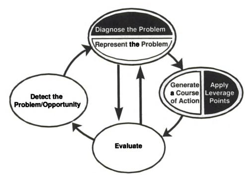 Non-Linear Aspects of Problem Solving