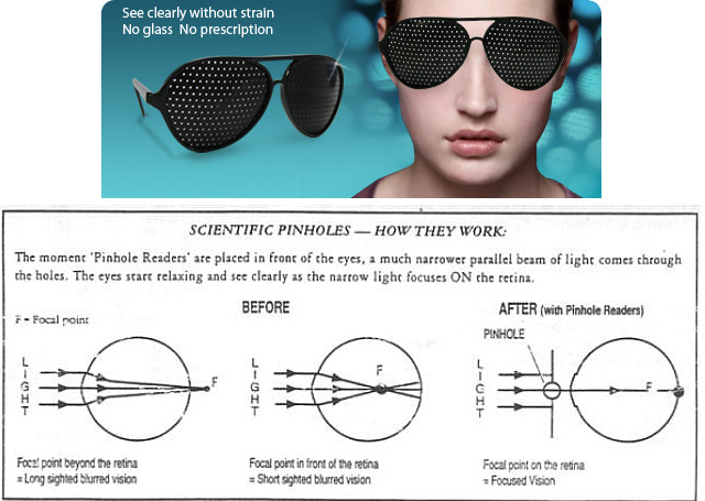 PinHole Glasses How they work