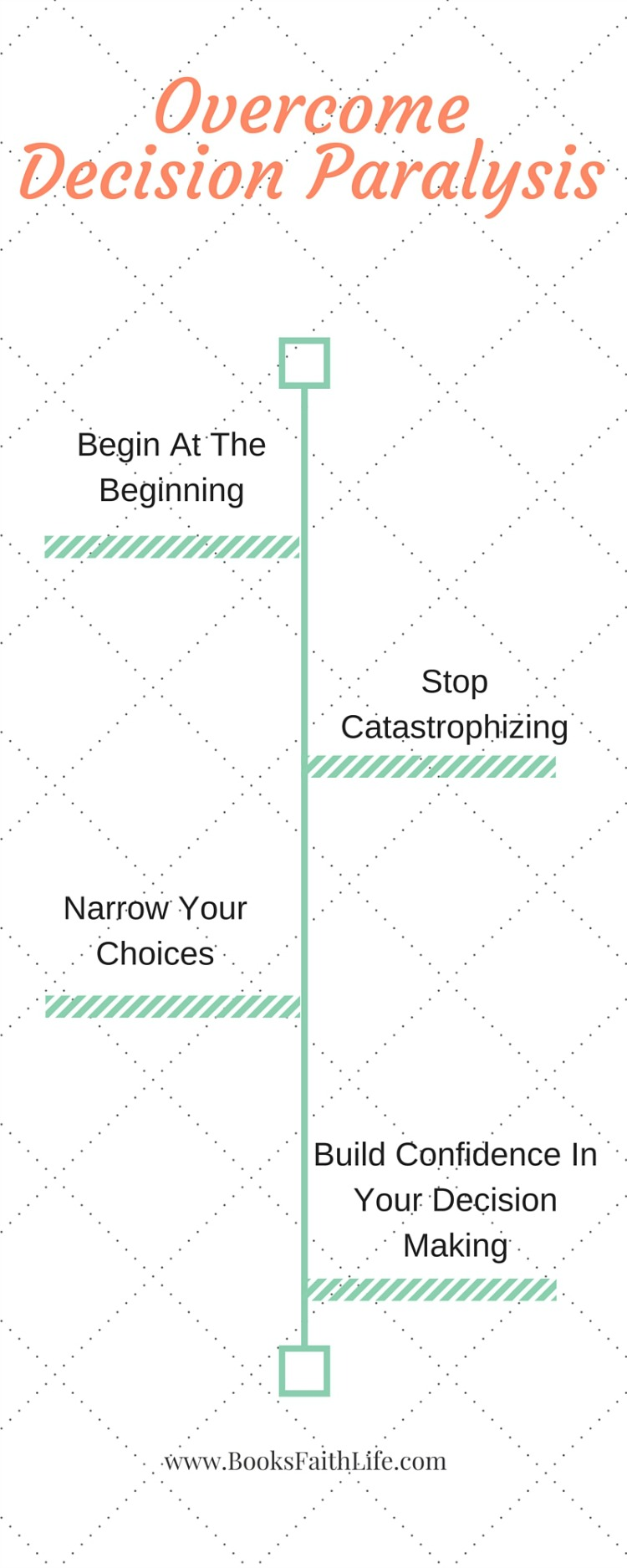 The source of decision paralysis lies in anxiety! Read these 4 simple steps to defeat negative thinking habits, and harness little wins for future success.