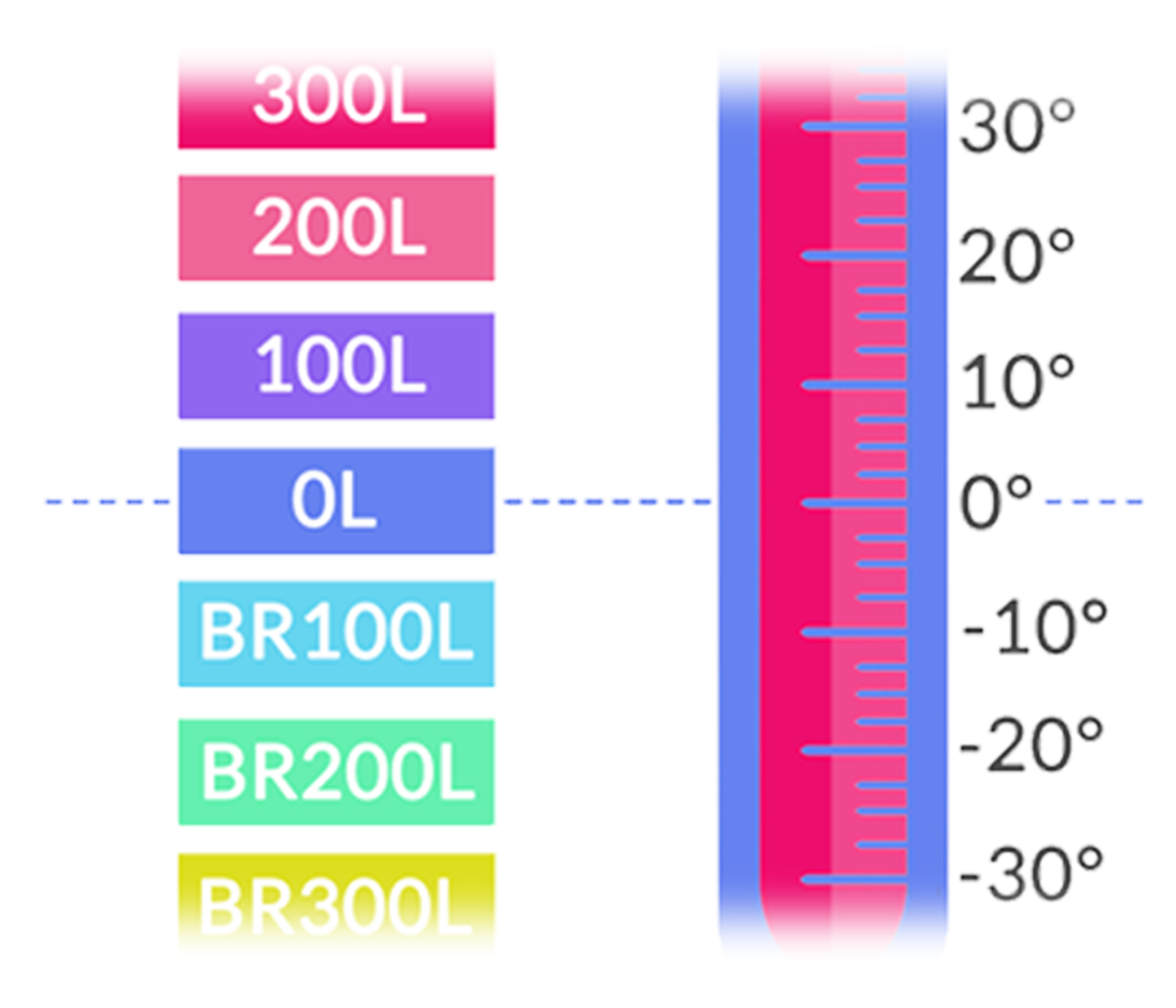 Lexile Scale Thermometer