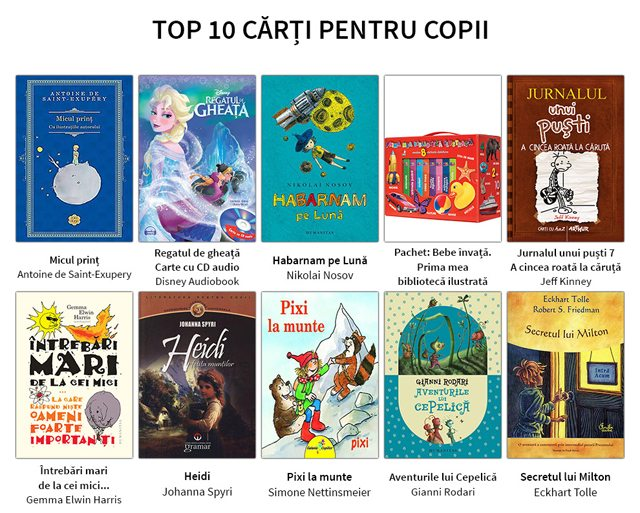 top_10_carti_copii_februari