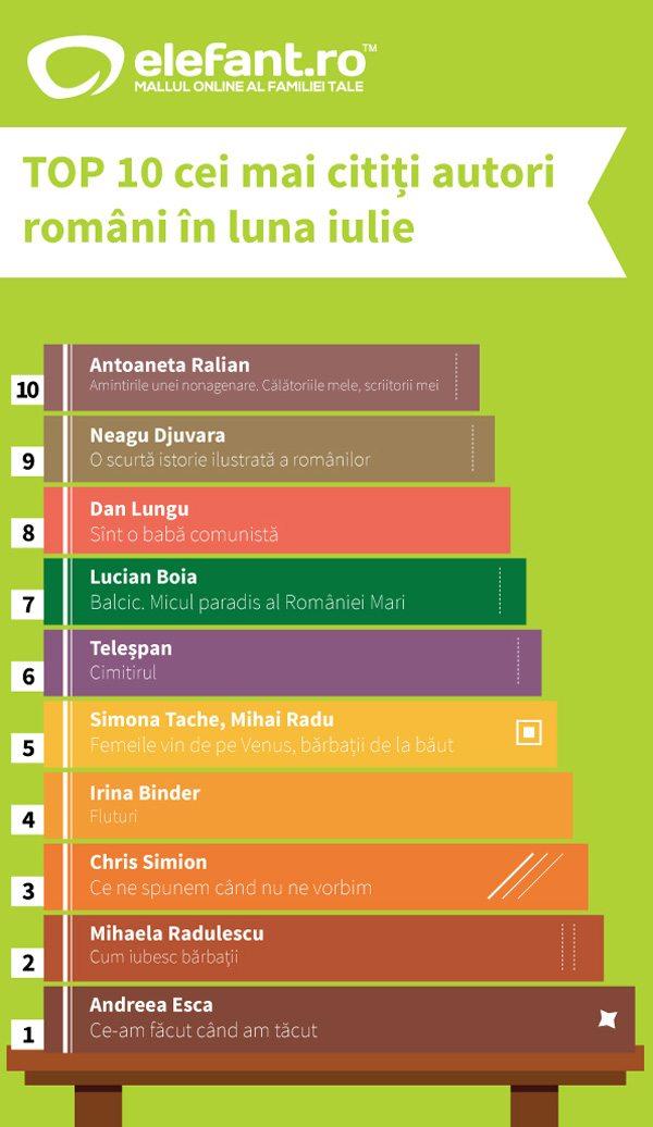 top-autori-romani-iulie-2014