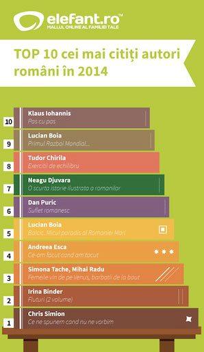 top-autori-romani-2014