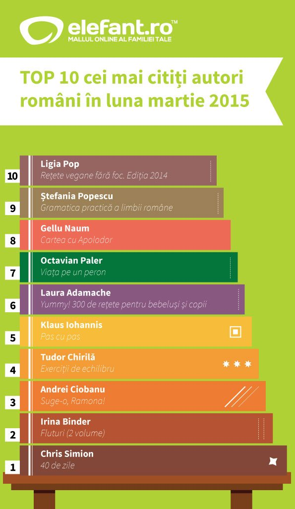 top-10-autori-romani-martie
