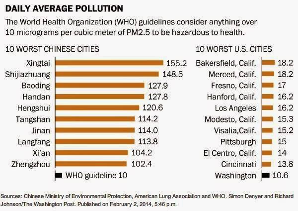 China is the world's worst polluter