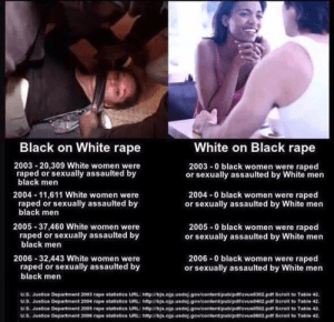 Black on white rape v white on black rape