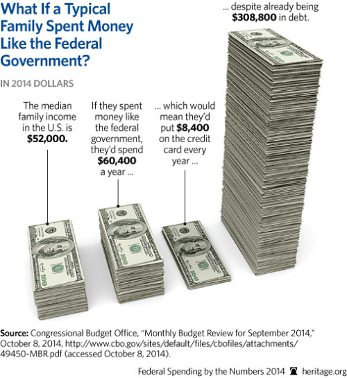 What it would look like if family spent like government