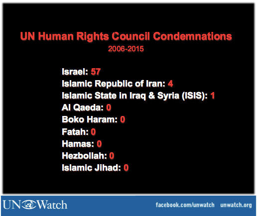 The UN Human Rights Council ignores Jihad