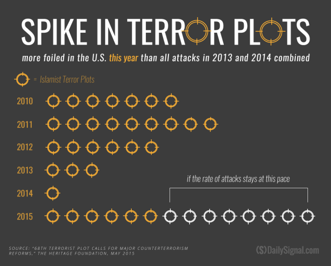 Spike in terror plots