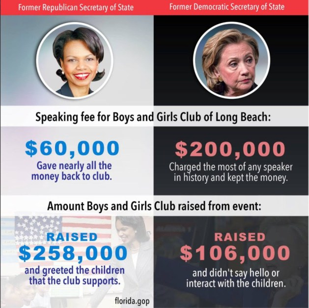Hillary's and Condi Rice's speaking fees