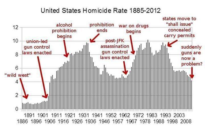 America's historical homicide rate