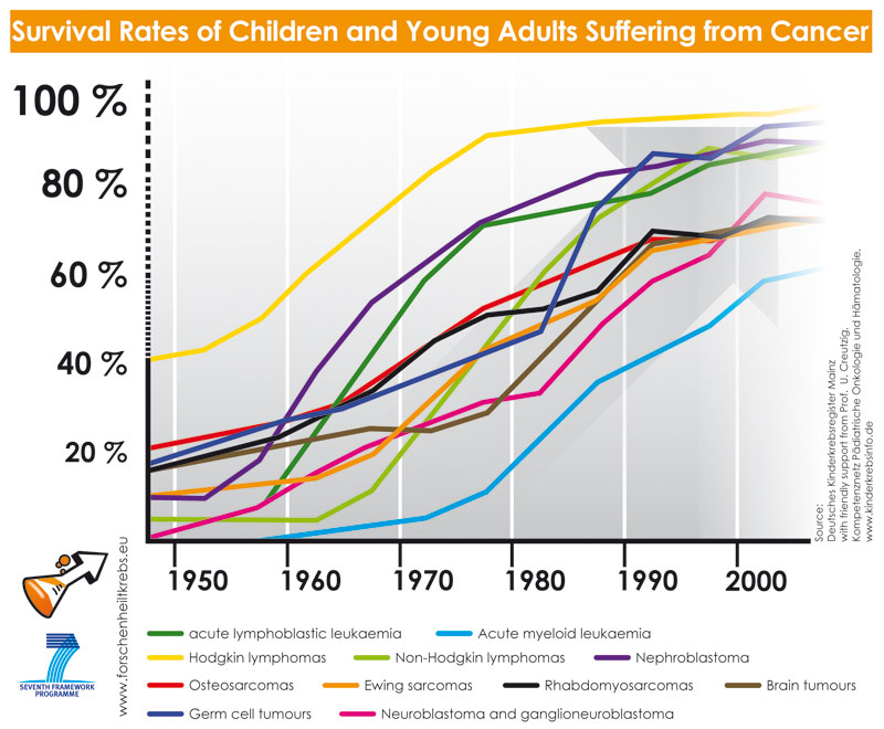 Child cancer survival rates