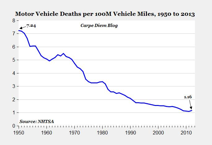 Declining automobile deaths