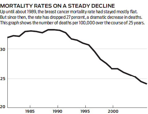 Mortality rates from breast cancer