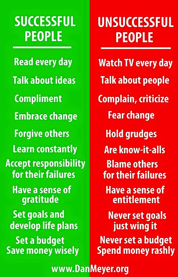 Successful v unsuccessful people