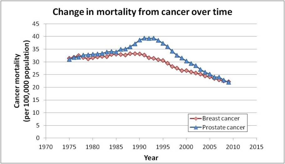 breast and prostate mortality-over-time