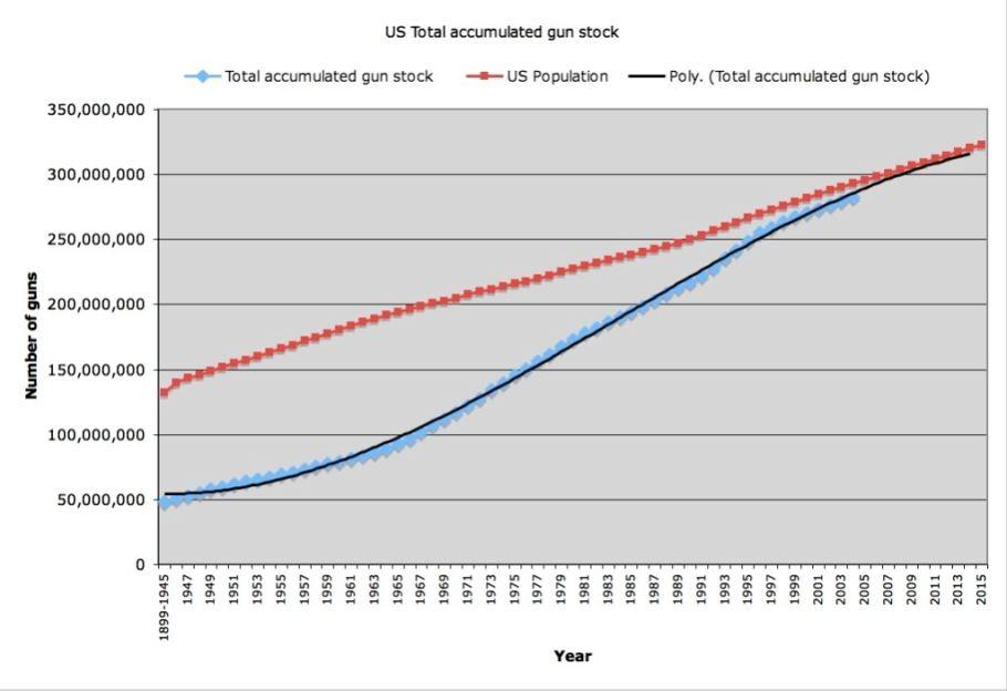 increased gunownership in America