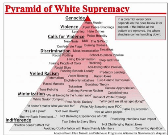 Racism White Supremacy