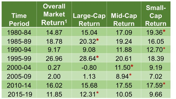 Table of numbers showing how large-, mid-, and small-cap stocks each respond to market ups and downs differently.