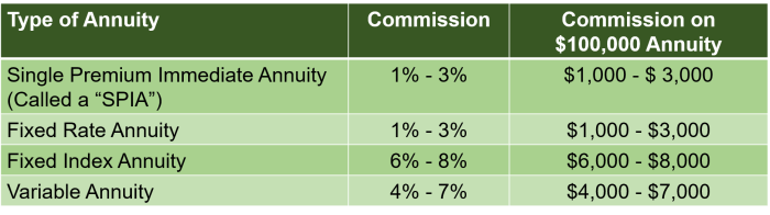 """Table showing answers to one of the 11 critical questions one must ask before buying an annuity: How much commission do sales agents earn?"""""""