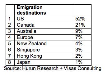 emigration-chart
