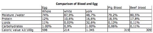 Таблица адаптирована из Food Chemistry [5] и Calory Lab [14]