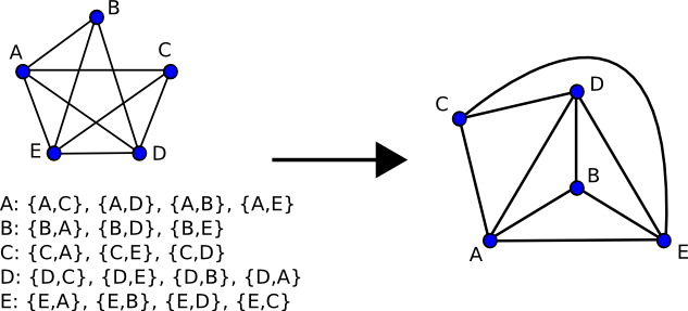 Planarity In Graph Theory