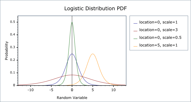 Logistic Distribution 1 56 0