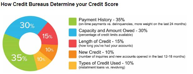 Credit Repair - Boost Credit Solutions