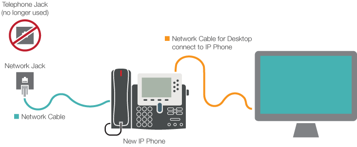 VOIP Phone to Computer