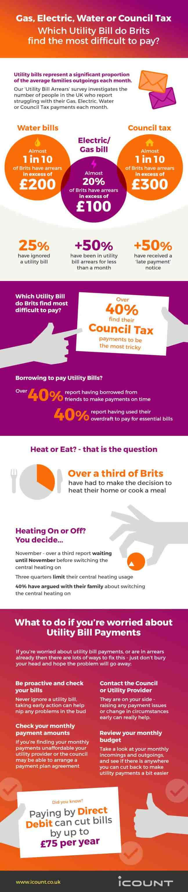 Which utility bills do Brits find the most difficult to pay - infographic