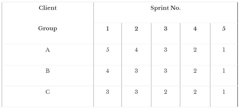 Sprint cones table