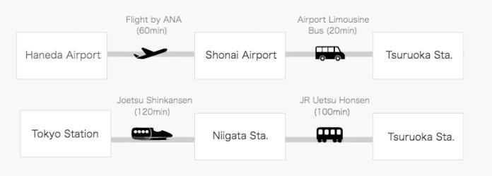 tsuruoka directions