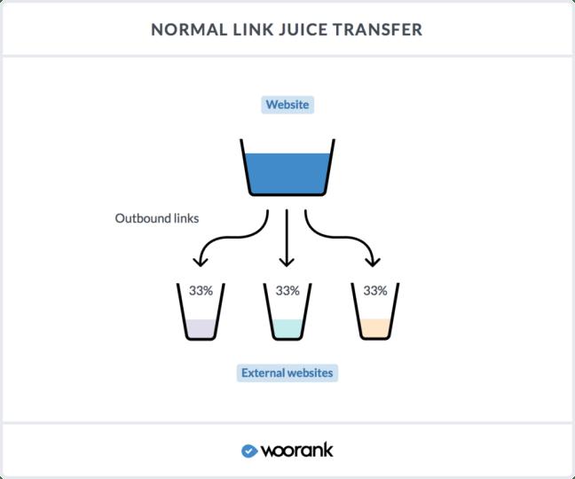 Link Juice bei Websites