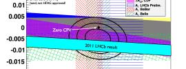 LHCb vede i primi indizi di nuova fisica a LHC?