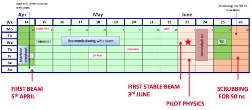 LHC_Schedule_2015_Q2