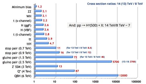 CrossSectionRatios_8TeV_13TeV