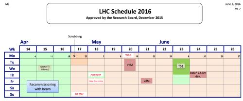 LHC_Schedule_2016_v1.7_April-June