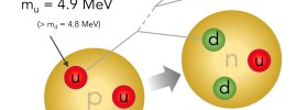 I parametri del Modello Standard. Quinta puntata: minuscole differenze di massa