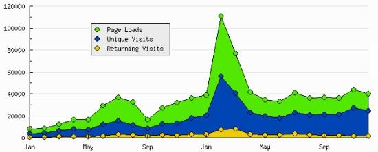 BorderWars StatCounter stats 2011-2012
