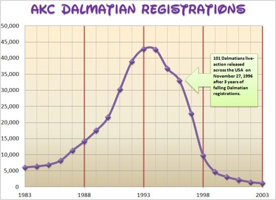 AKC Dalmatian Registrations 1983-2003