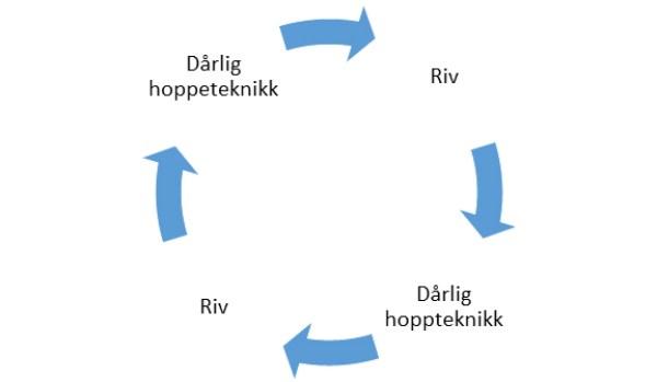 hoppeteknikk